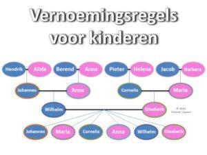 vernoemingsregels-kinderen-yolanda-lippens-yory